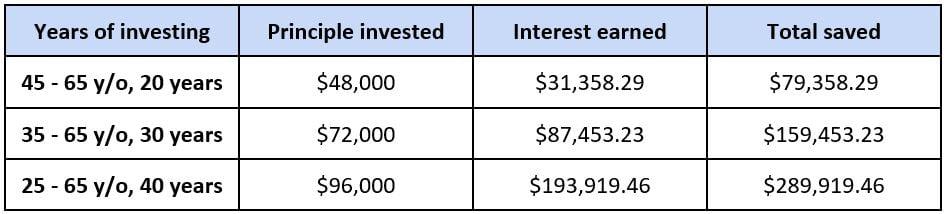 Chart Scarborough Capital Management